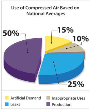 Use of Compressed Air Based on National Averages